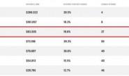 2020年《财富》世界500强:京东位居第102位 阿里巴巴第132位 还原实发经过及背后原因!