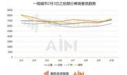 """猎豹移动机器人大数据:疫情期间商场""""晚高峰""""消失 武汉商场顾客口罩佩戴率97.6% 事件详细始末介绍"""